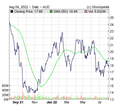 Fortescue Metals ( )