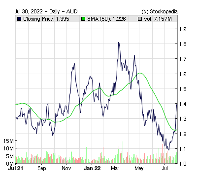 Gold Road Resources ( )