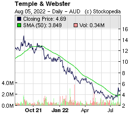 Temple & Webster (ASX:TPW ASX:TPW)