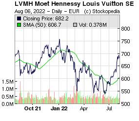 f9cce46b3e3 Lvmh Moet Hennessy Louis Vuitton Sa Stock | MIT Hillel