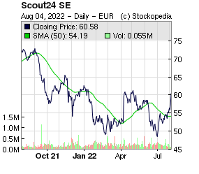 Scout24 AG (ETR:G24 ETR:G24)