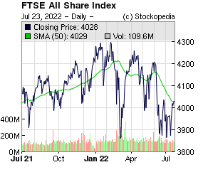FTSE All Share Index (FTSE:ASX FTSE:ASX)