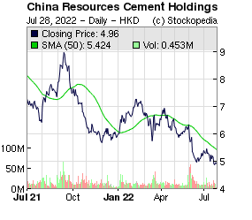 China Resources Cement Holdings (HKG:1313 HKG:1313)