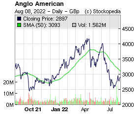 Anglo American (LON:AAL LON:AAL)