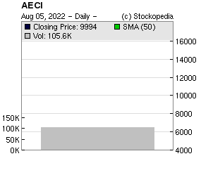 African Eagle Resources (LON:AFE LON:AFE)