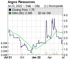 Argos Resources (LON:ARG LON:ARG)