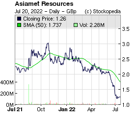 Asiamet Resources (LON:ARS LON:ARS)