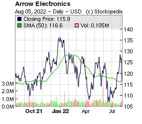 Arrow Global (LON:ARW LON:ARW)