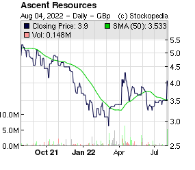 Ascent Resources (LON:AST LON:AST)