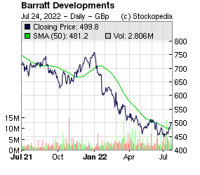 Barratt Developments (LON:BDEV LON:BDEV)