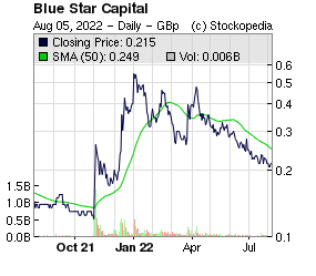 Blue Star Capital (LON:BLU LON:BLU)