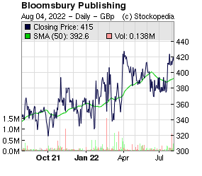 Bloomsbury Publishing (LON:BMY LON:BMY)