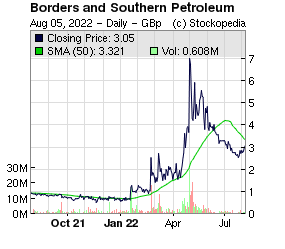 Borders and Southern Petroleum (LON:BOR LON:BOR)