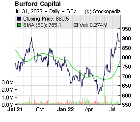 Burford Capital (LON:BUR LON:BUR)