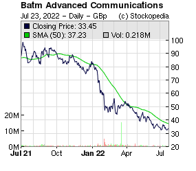 Batm Advanced Communications (LON:BVC LON:BVC)
