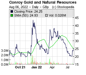 Conroy Gold and Natural Resources (LON:CGNR LON:CGNR)
