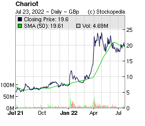 Chariot Oil and Gas (LON:CHAR LON:CHAR)