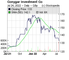 Conygar Investment Co (LON:CIC LON:CIC)
