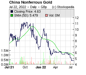 China Nonferrous Gold (LON:CNG LON:CNG)