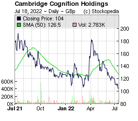 Cambridge Cognition Holdings (LON:COG LON:COG)