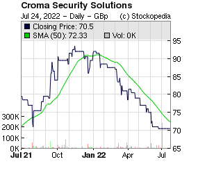 Croma Security Solutions (LON:CSSG LON:CSSG)