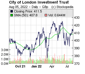 City of London Investment Trust Closed Fund (LON:CTY LON:CTY)