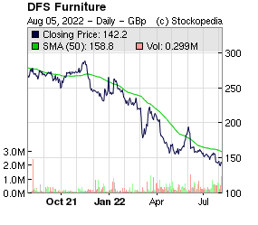 DFS Furniture (LON:DFS LON:DFS)