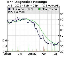 EKF Diagnostics Holdings (LON:EKF LON:EKF)