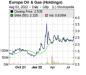 Europa Oil And Gas Holdings (LON:EOG LON:EOG)
