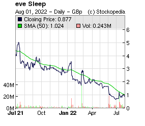 eve Sleep (LON:EVE LON:EVE)
