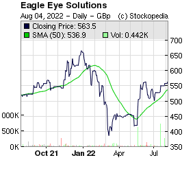 Eagle Eye Solutions (LON:EYE LON:EYE)
