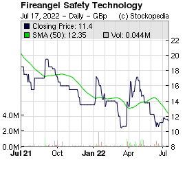 Fireangel Safety Technology (LON:FA. LON:FA.)