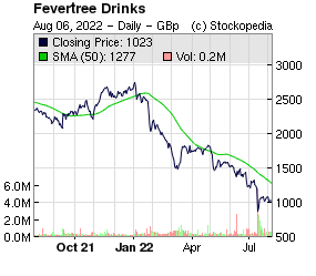 Fevertree Drinks (LON:FEVR LON:FEVR)