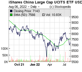 IS CHINA LGE CAP UCITS USD DIST ETF (LON:FXC LON:FXC)