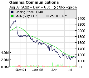 Gamma Communications (LON:GAMA LON:GAMA)