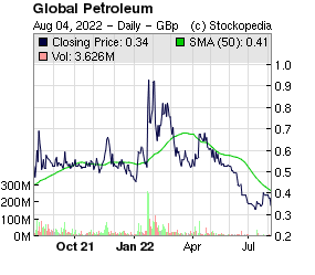 Global Petroleum (LON:GBP LON:GBP)