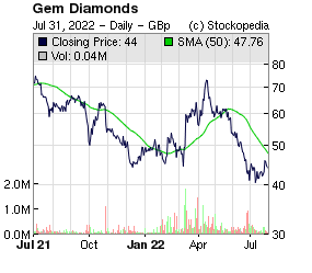 Gem Diamonds (LON:GEMD LON:GEMD)