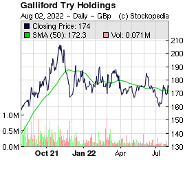 Galliford Try (LON:GFRD LON:GFRD)