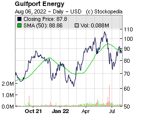 Great Portland Estates (LON:GPOR LON:GPOR)