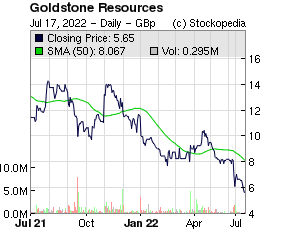 GoldStone Resources (LON:GRL LON:GRL)