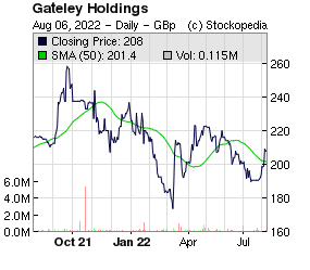 Gateley Holdings (LON:GTLY LON:GTLY)