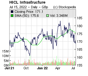 HICL Infrastructure (LON:HICL LON:HICL)