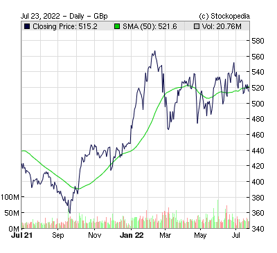Is the HSBC (LON:HSBC) share price cheap at 610p?