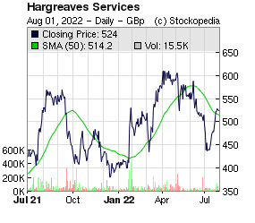 Hargreaves Services (LON:HSP LON:HSP)