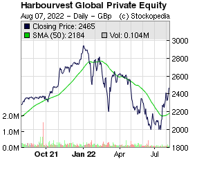 HarbourVest Global Private Equity (LON:HVPE LON:HVPE)