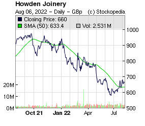 Howden Joinery (LON:HWDN LON:HWDN)