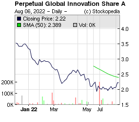 Ideagen (LON:IDEA LON:IDEA)