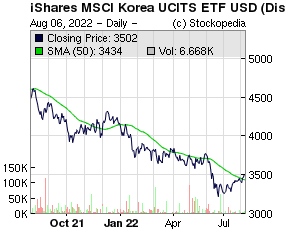 IS MSCI KOREA UCITS USD (DIST) ETF (LON:IKOR LON:IKOR)