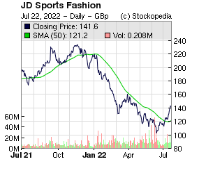JD Sports Fashion (LON:JD. LON:JD.)