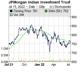 JPMorgan Indian Investment Trust (LON:JII LON:JII)